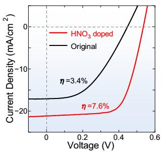 ナノマテリアル太陽電池の研究と...