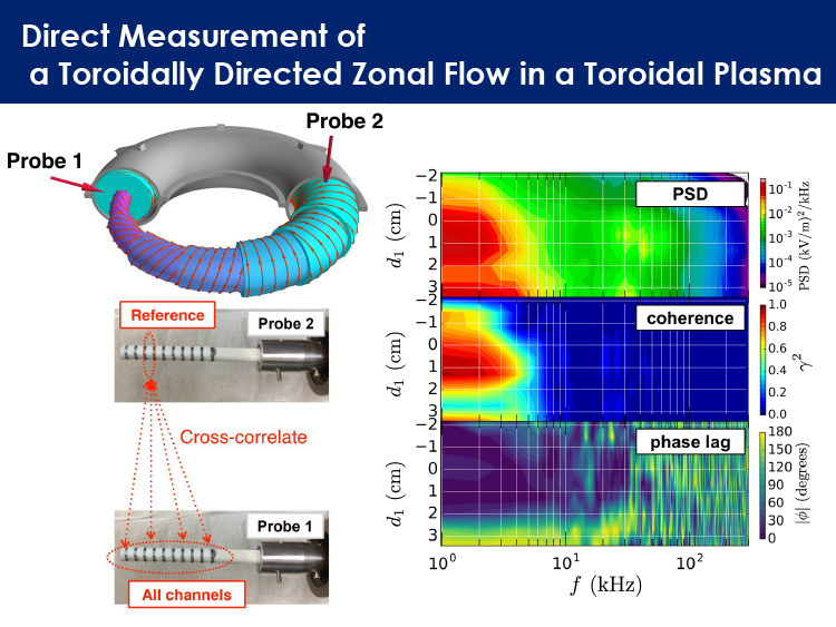 04.Direct Measurement of a Toroidally.png